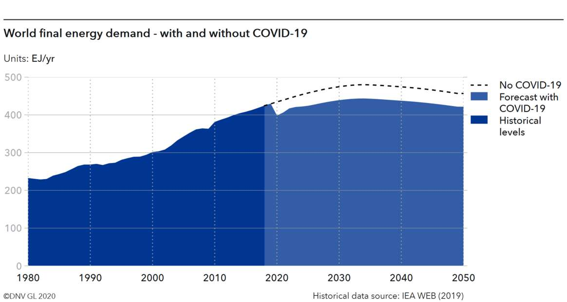 COVID-19 dampens long-term energy demand